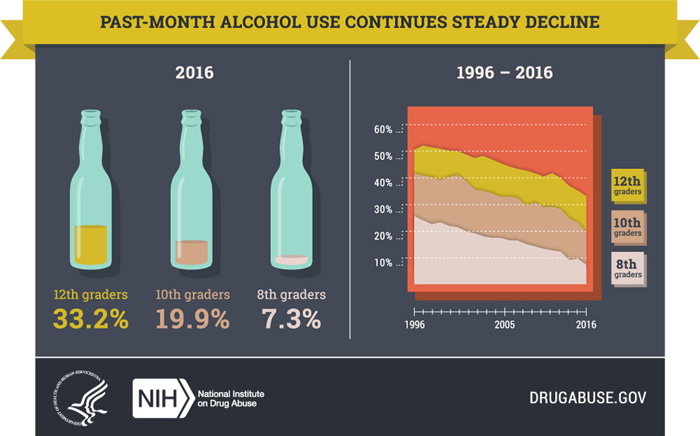 Past-Month Alcohol Use Continues Steady Decline