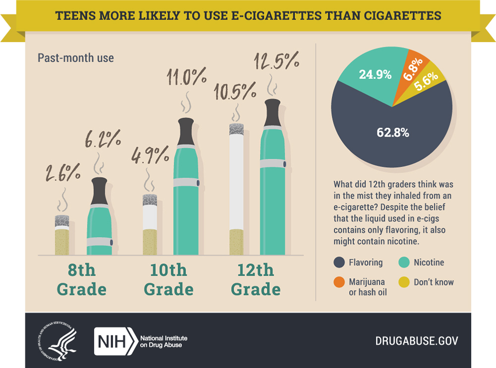 Teens More Likely To Use E-Cigarettes Than Cigarettes